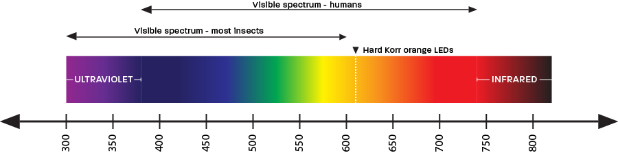There is a difference between the light bugs and humans can see